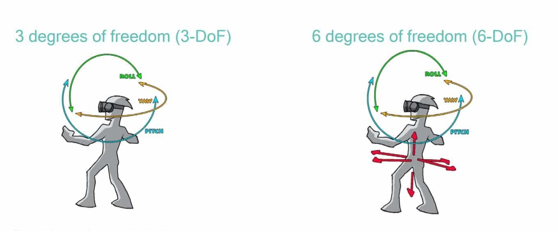 3dof vs 6dofs