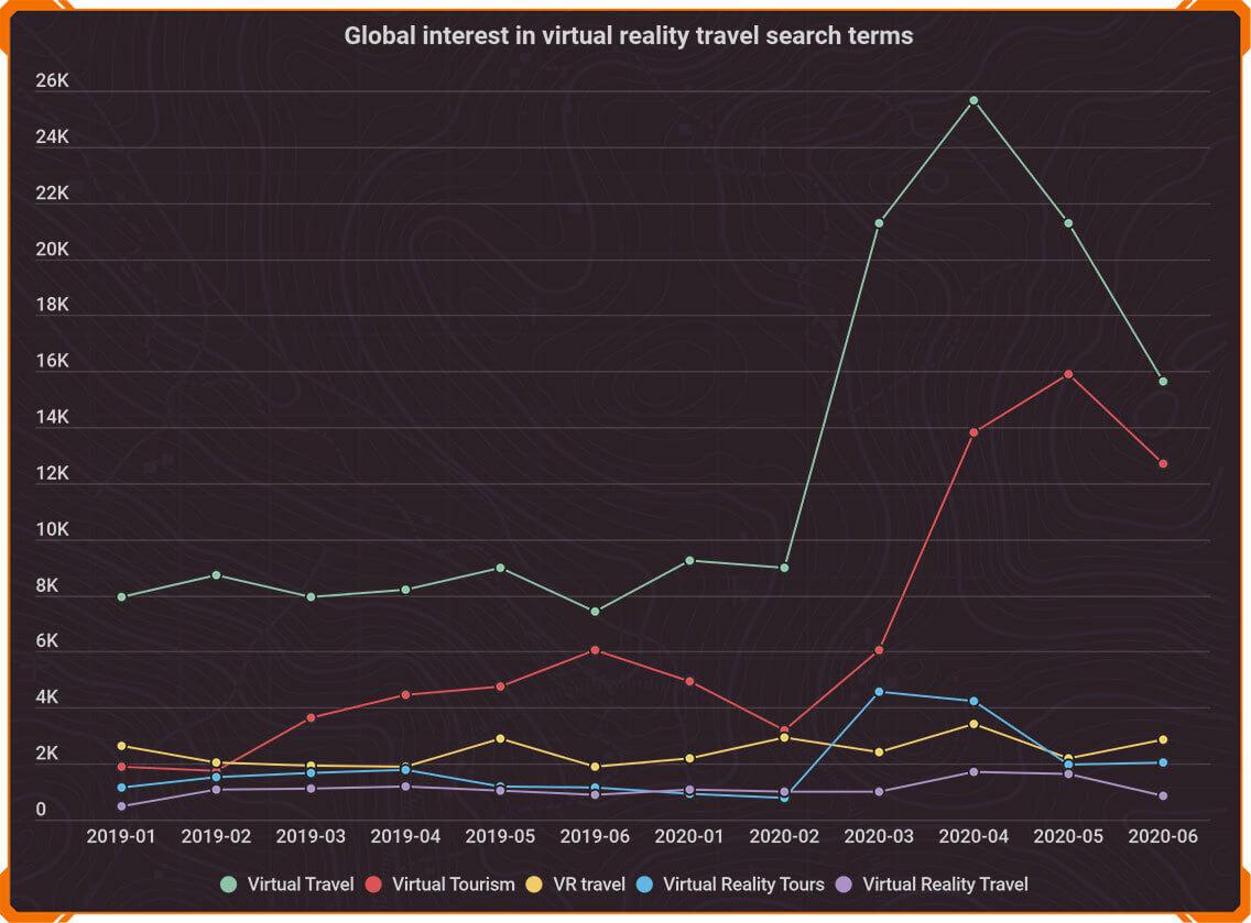 viajes virtuales busquedas